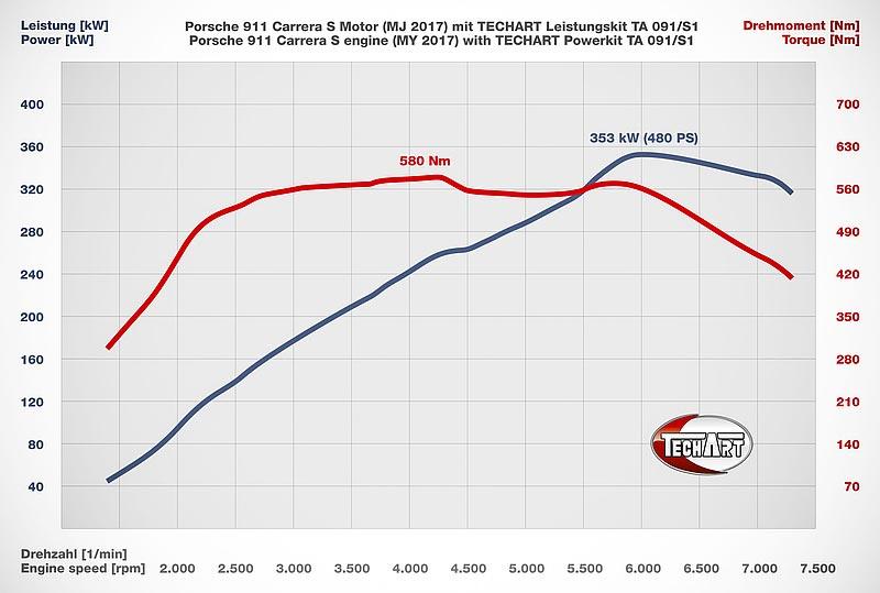 Graphique Techart Powerkit 911 991 MK2 Carrera 4s