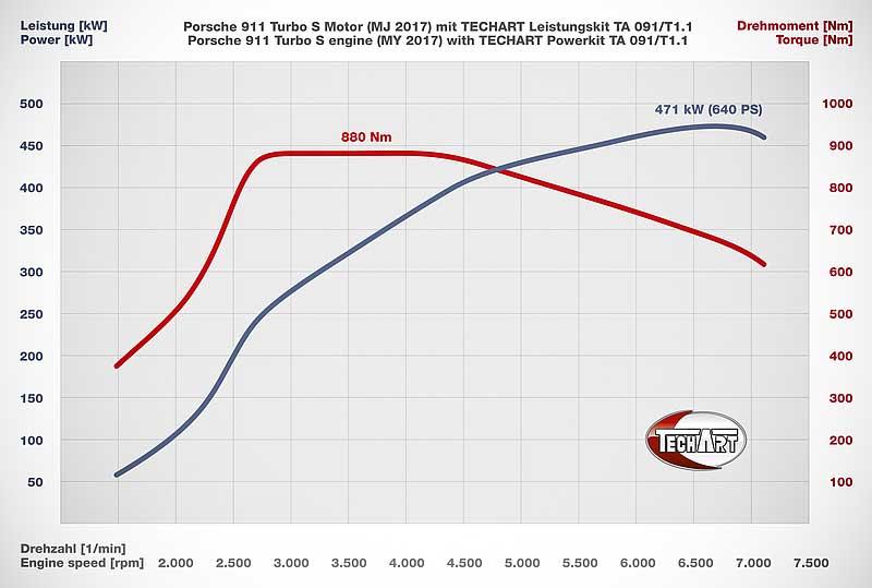 graphique techart powerkit 911 991 MK2 Turbo S