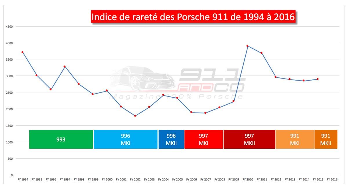 graphique indice de rareté Porsche 911 1994-2016