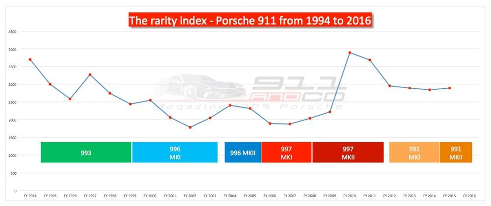 the rarety index Porsche 1994 à 2016