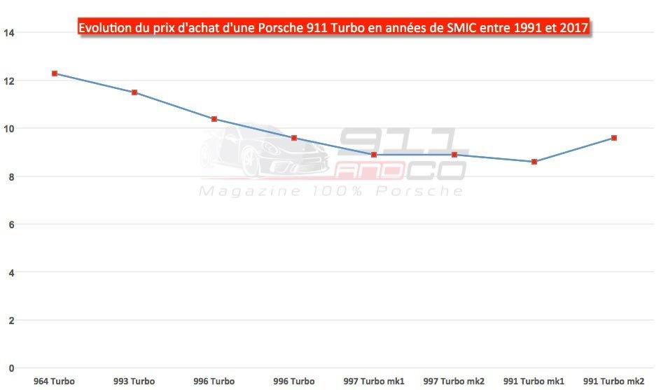 graphique evolution prix d'achat porsche 911 Turbo en années de smic 1991 2017