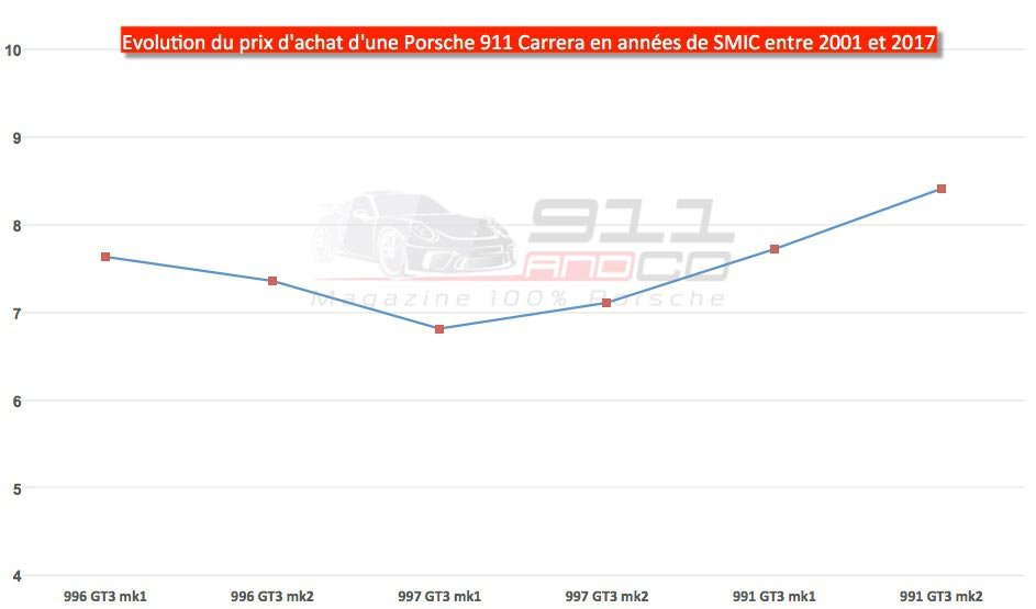 graphique evolution prix d'achat porsche 911 GT3 en années de smic 1991 2017