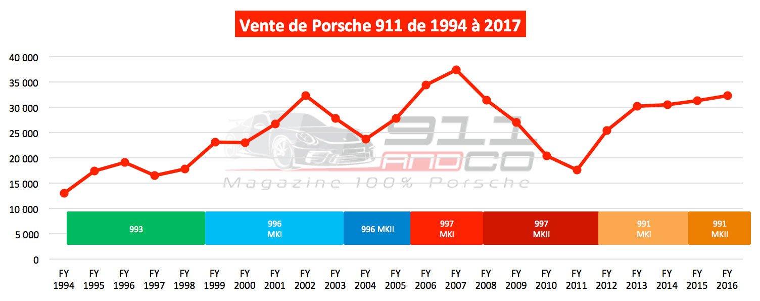 graphique vente porsche 911 de 1994 à 2017
