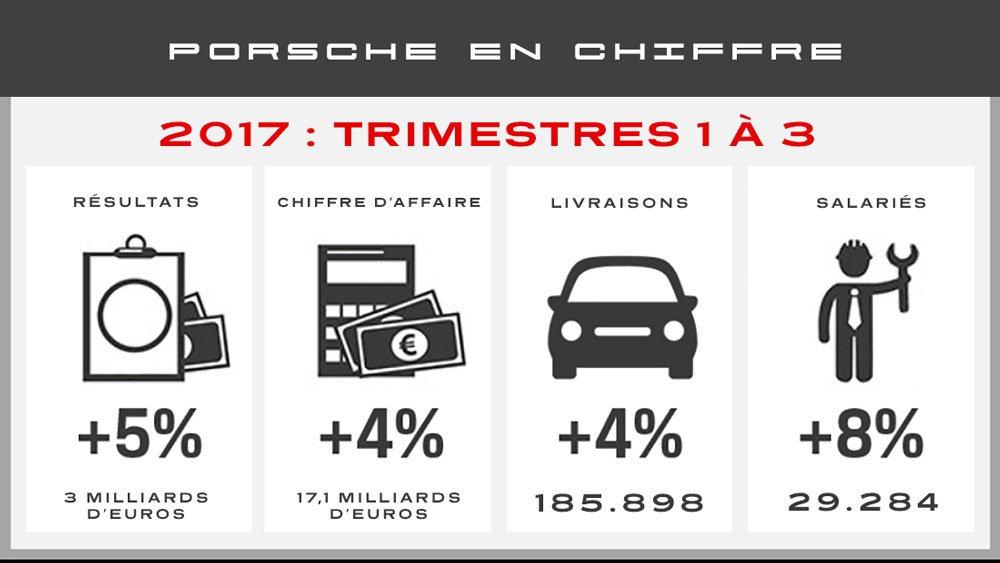 statistiques porsche 3eme trimestre 2017