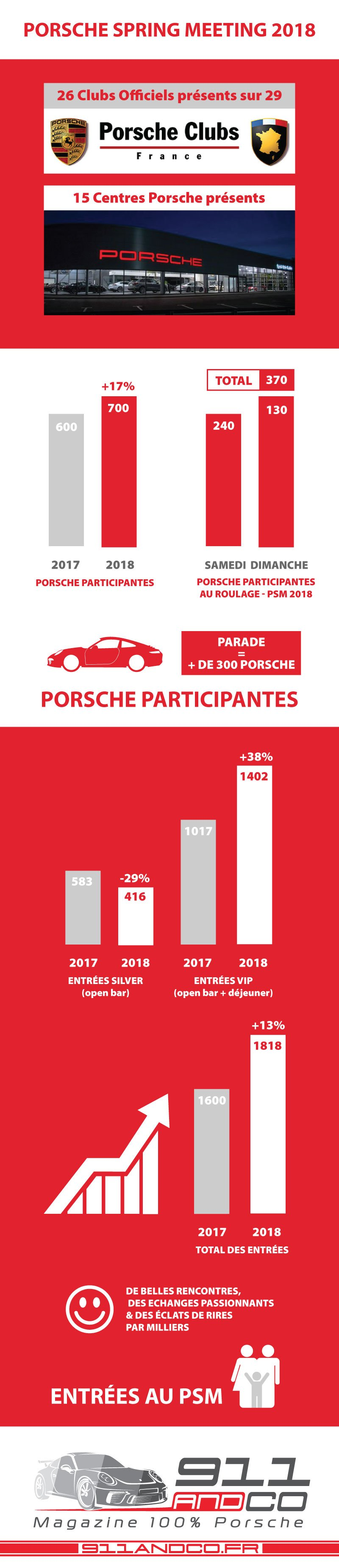 Taxe Vehicules De Luxe Impact Sur Les Differents Modeles De Porsche