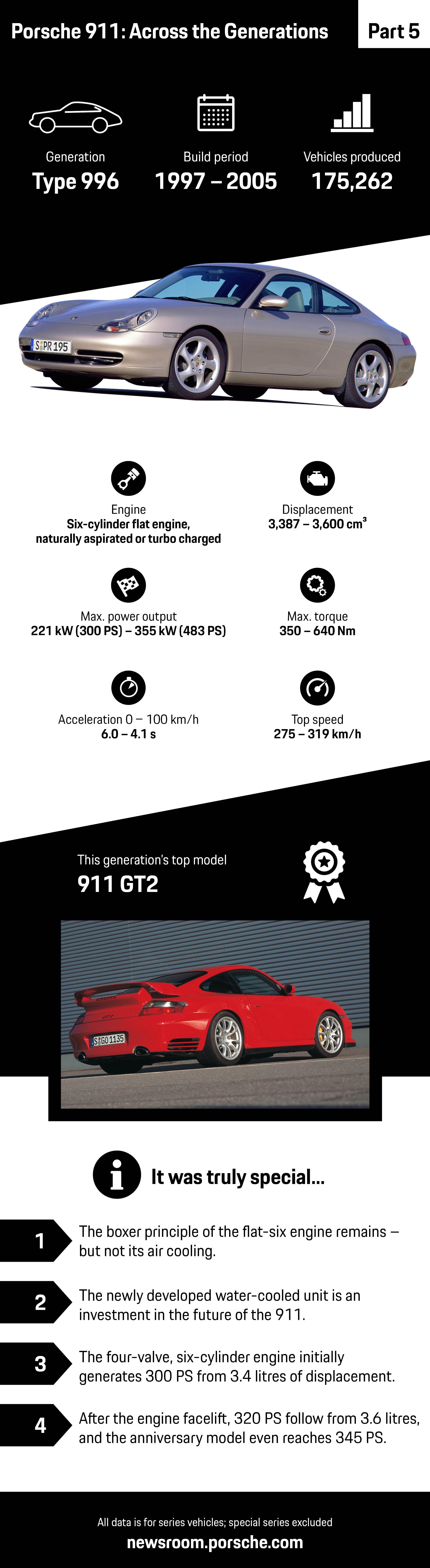 Histoire Porsche 911 Type 996 infographie