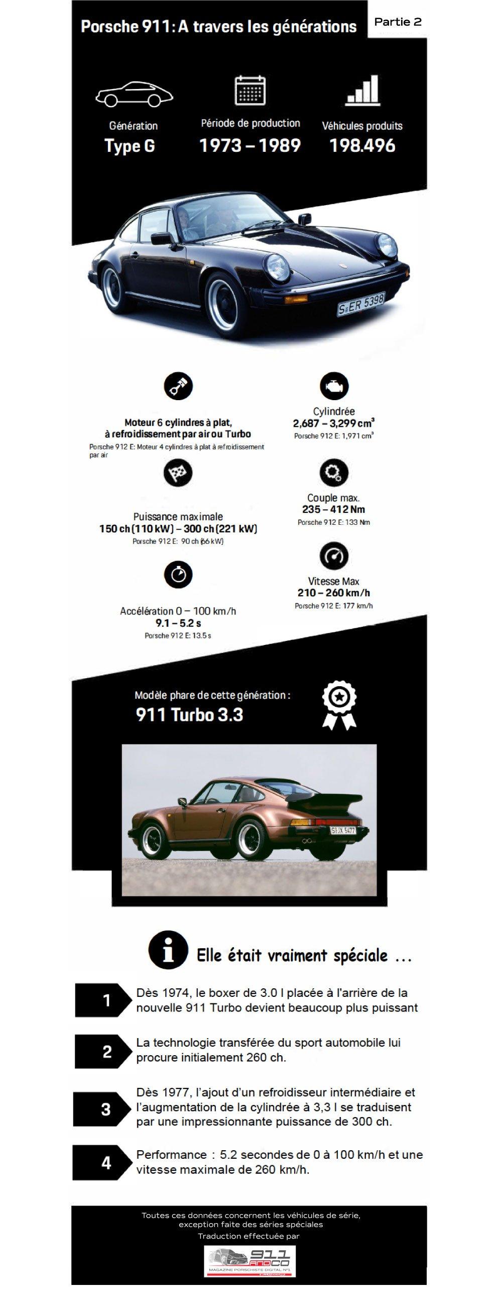 Porsche 911 2ème génération français