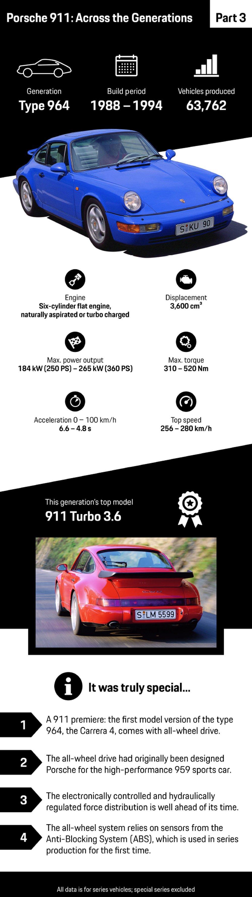 histoire porsche 911 type 964
